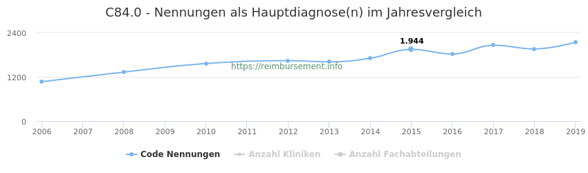 C84.0 Nennungen, laut Qualitätsbericht, in der Hauptdiagnose und Anzahl der einsetzenden Kliniken, Fachabteilungen pro Jahr