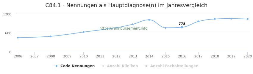 C84.1 Nennungen in der Hauptdiagnose und Anzahl der einsetzenden Kliniken, Fachabteilungen pro Jahr