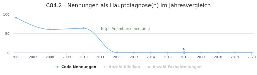 C84.2 Nennungen in der Hauptdiagnose und Anzahl der einsetzenden Kliniken, Fachabteilungen pro Jahr