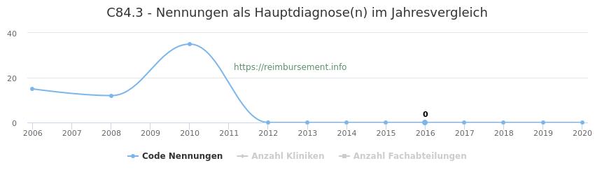 C84.3 Nennungen in der Hauptdiagnose und Anzahl der einsetzenden Kliniken, Fachabteilungen pro Jahr