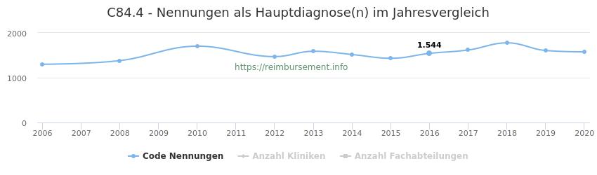 C84.4 Nennungen in der Hauptdiagnose und Anzahl der einsetzenden Kliniken, Fachabteilungen pro Jahr