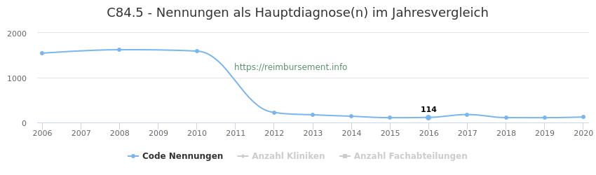 C84.5 Nennungen in der Hauptdiagnose und Anzahl der einsetzenden Kliniken, Fachabteilungen pro Jahr