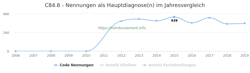 C84.6 Nennungen in der Hauptdiagnose und Anzahl der einsetzenden Kliniken, Fachabteilungen pro Jahr