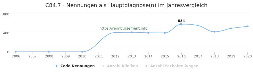 C84.7 Nennungen in der Hauptdiagnose und Anzahl der einsetzenden Kliniken, Fachabteilungen pro Jahr