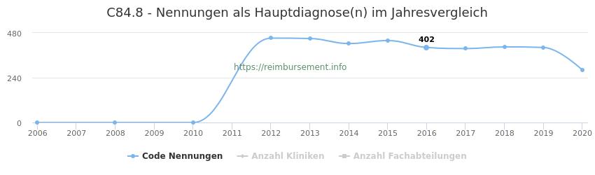 C84.8 Nennungen in der Hauptdiagnose und Anzahl der einsetzenden Kliniken, Fachabteilungen pro Jahr