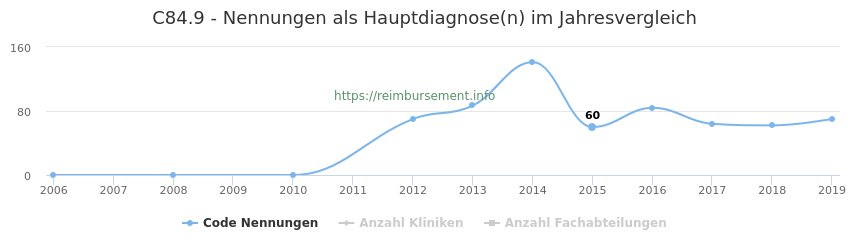 C84.9 Nennungen in der Hauptdiagnose und Anzahl der einsetzenden Kliniken, Fachabteilungen pro Jahr