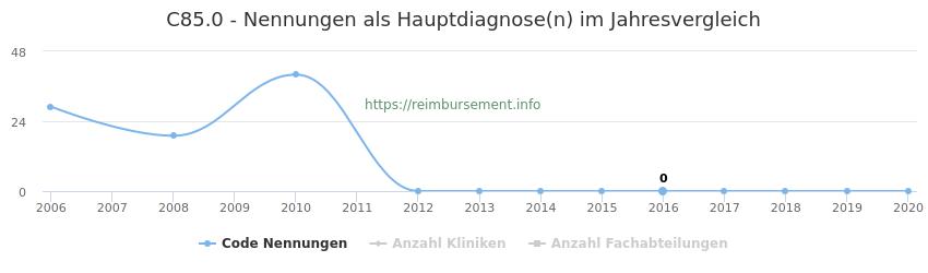 C85.0 Nennungen in der Hauptdiagnose und Anzahl der einsetzenden Kliniken, Fachabteilungen pro Jahr