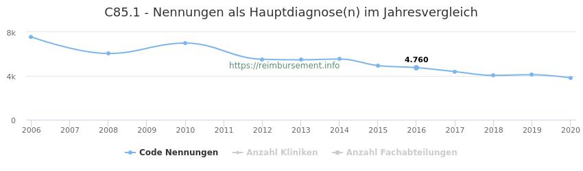 C85.1 Nennungen in der Hauptdiagnose und Anzahl der einsetzenden Kliniken, Fachabteilungen pro Jahr