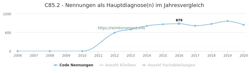 C85.2 Nennungen in der Hauptdiagnose und Anzahl der einsetzenden Kliniken, Fachabteilungen pro Jahr