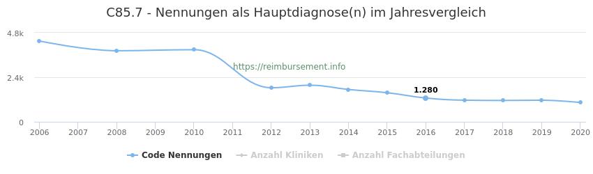 C85.7 Nennungen in der Hauptdiagnose und Anzahl der einsetzenden Kliniken, Fachabteilungen pro Jahr