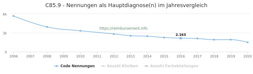 C85.9 Nennungen in der Hauptdiagnose und Anzahl der einsetzenden Kliniken, Fachabteilungen pro Jahr
