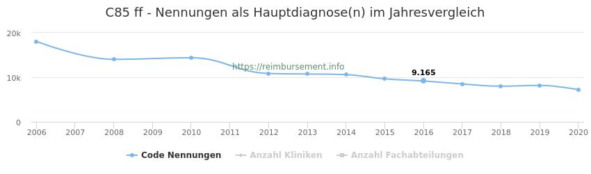 C85 Nennungen in der Hauptdiagnose und Anzahl der einsetzenden Kliniken, Fachabteilungen pro Jahr