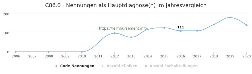 C86.0 Nennungen in der Hauptdiagnose und Anzahl der einsetzenden Kliniken, Fachabteilungen pro Jahr