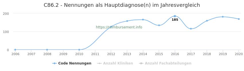C86.2 Nennungen in der Hauptdiagnose und Anzahl der einsetzenden Kliniken, Fachabteilungen pro Jahr