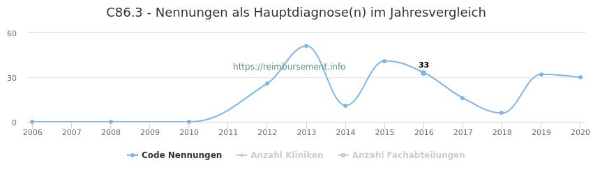 C86.3 Nennungen in der Hauptdiagnose und Anzahl der einsetzenden Kliniken, Fachabteilungen pro Jahr