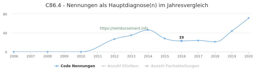 C86.4 Nennungen in der Hauptdiagnose und Anzahl der einsetzenden Kliniken, Fachabteilungen pro Jahr