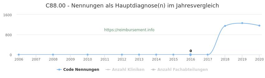 C88.00 Nennungen in der Hauptdiagnose und Anzahl der einsetzenden Kliniken, Fachabteilungen pro Jahr