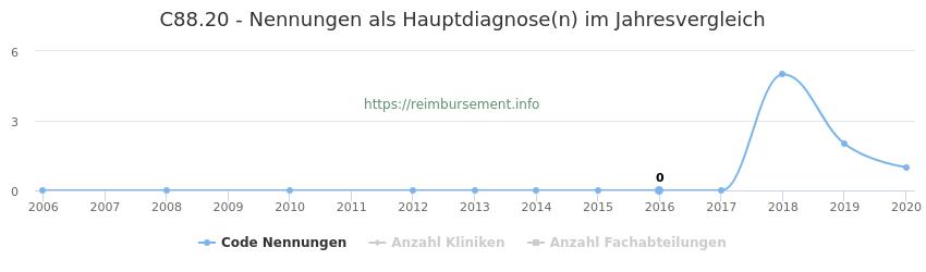 C88.20 Nennungen in der Hauptdiagnose und Anzahl der einsetzenden Kliniken, Fachabteilungen pro Jahr