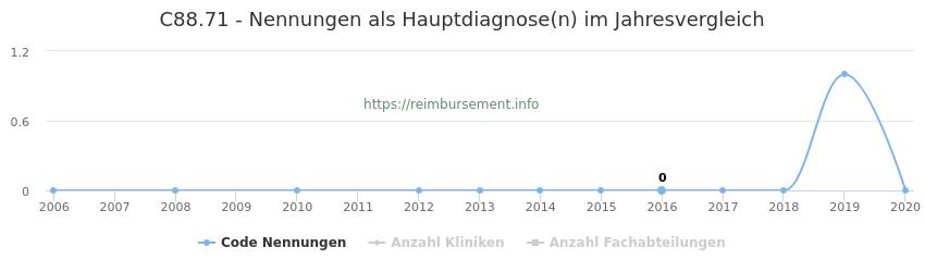 C88.71 Nennungen in der Hauptdiagnose und Anzahl der einsetzenden Kliniken, Fachabteilungen pro Jahr
