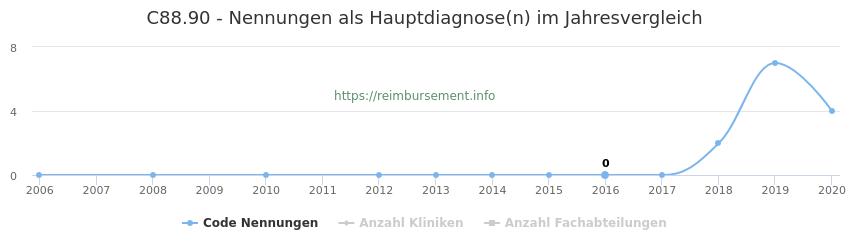 C88.90 Nennungen in der Hauptdiagnose und Anzahl der einsetzenden Kliniken, Fachabteilungen pro Jahr