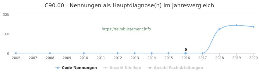 C90.00 Nennungen in der Hauptdiagnose und Anzahl der einsetzenden Kliniken, Fachabteilungen pro Jahr
