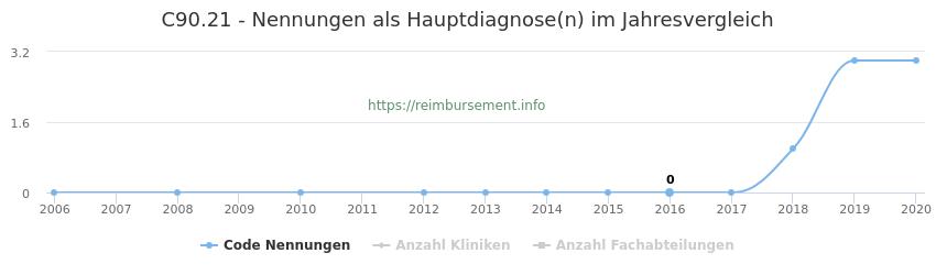 C90.21 Nennungen in der Hauptdiagnose und Anzahl der einsetzenden Kliniken, Fachabteilungen pro Jahr