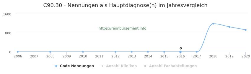 C90.30 Nennungen in der Hauptdiagnose und Anzahl der einsetzenden Kliniken, Fachabteilungen pro Jahr
