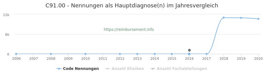 C91.00 Nennungen in der Hauptdiagnose und Anzahl der einsetzenden Kliniken, Fachabteilungen pro Jahr