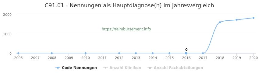C91.01 Nennungen in der Hauptdiagnose und Anzahl der einsetzenden Kliniken, Fachabteilungen pro Jahr