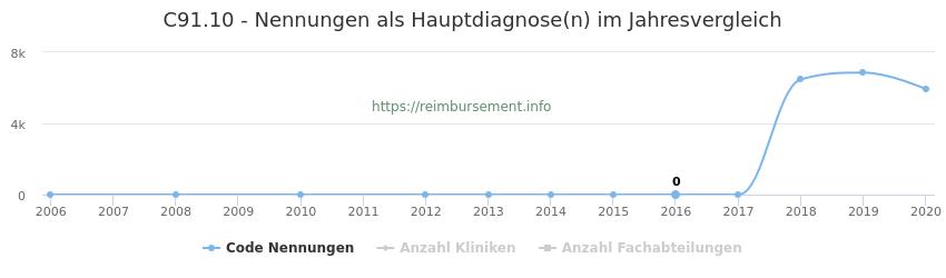C91.10 Nennungen in der Hauptdiagnose und Anzahl der einsetzenden Kliniken, Fachabteilungen pro Jahr