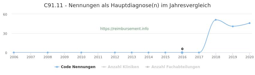 C91.11 Nennungen in der Hauptdiagnose und Anzahl der einsetzenden Kliniken, Fachabteilungen pro Jahr
