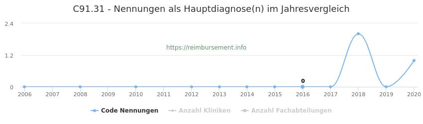 C91.31 Nennungen in der Hauptdiagnose und Anzahl der einsetzenden Kliniken, Fachabteilungen pro Jahr
