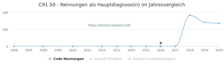 C91.50 Nennungen in der Hauptdiagnose und Anzahl der einsetzenden Kliniken, Fachabteilungen pro Jahr