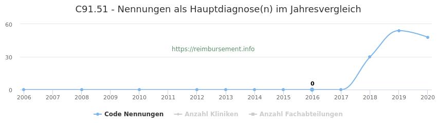 C91.51 Nennungen in der Hauptdiagnose und Anzahl der einsetzenden Kliniken, Fachabteilungen pro Jahr
