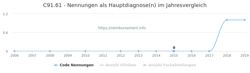 C91.61 Nennungen in der Hauptdiagnose und Anzahl der einsetzenden Kliniken, Fachabteilungen pro Jahr