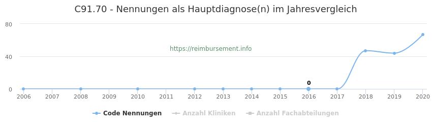 C91.70 Nennungen in der Hauptdiagnose und Anzahl der einsetzenden Kliniken, Fachabteilungen pro Jahr