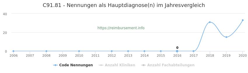 C91.81 Nennungen in der Hauptdiagnose und Anzahl der einsetzenden Kliniken, Fachabteilungen pro Jahr