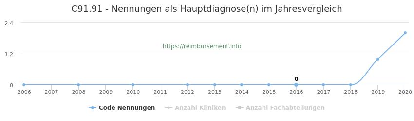 C91.91 Nennungen in der Hauptdiagnose und Anzahl der einsetzenden Kliniken, Fachabteilungen pro Jahr
