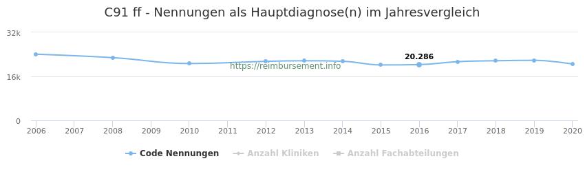 C91 Nennungen, laut Qualitätsbericht, in der Hauptdiagnose und Anzahl der einsetzenden Kliniken, Fachabteilungen pro Jahr