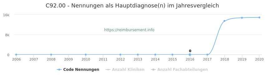 C92.00 Nennungen in der Hauptdiagnose und Anzahl der einsetzenden Kliniken, Fachabteilungen pro Jahr