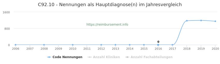 C92.10 Nennungen in der Hauptdiagnose und Anzahl der einsetzenden Kliniken, Fachabteilungen pro Jahr