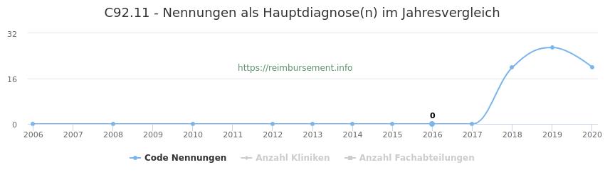 C92.11 Nennungen in der Hauptdiagnose und Anzahl der einsetzenden Kliniken, Fachabteilungen pro Jahr