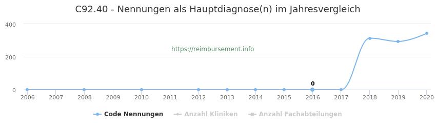C92.40 Nennungen in der Hauptdiagnose und Anzahl der einsetzenden Kliniken, Fachabteilungen pro Jahr