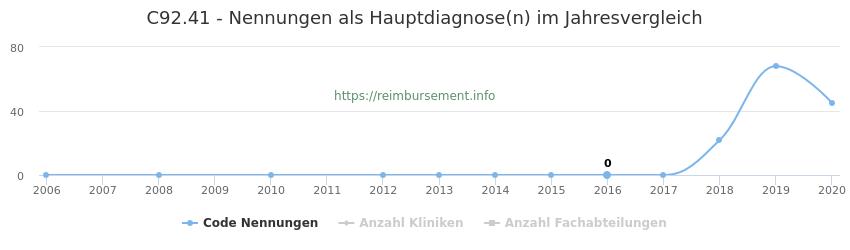 C92.41 Nennungen in der Hauptdiagnose und Anzahl der einsetzenden Kliniken, Fachabteilungen pro Jahr