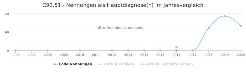 C92.51 Nennungen in der Hauptdiagnose und Anzahl der einsetzenden Kliniken, Fachabteilungen pro Jahr