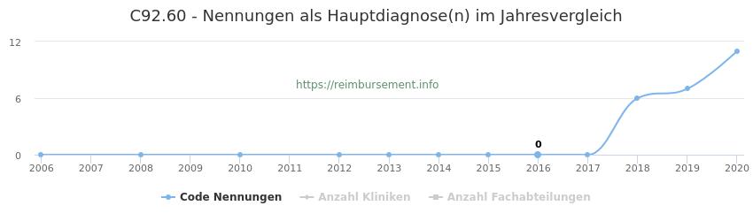 C92.60 Nennungen in der Hauptdiagnose und Anzahl der einsetzenden Kliniken, Fachabteilungen pro Jahr