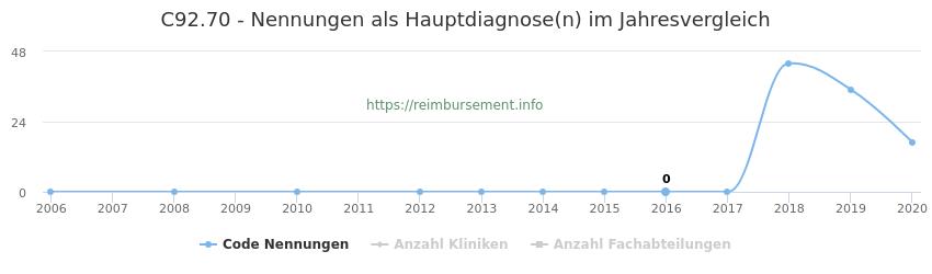 C92.70 Nennungen in der Hauptdiagnose und Anzahl der einsetzenden Kliniken, Fachabteilungen pro Jahr
