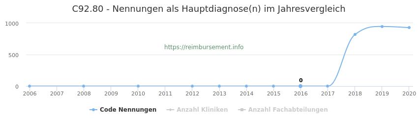 C92.80 Nennungen in der Hauptdiagnose und Anzahl der einsetzenden Kliniken, Fachabteilungen pro Jahr