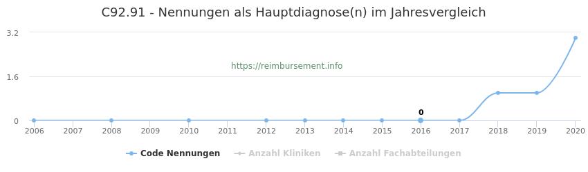 C92.91 Nennungen in der Hauptdiagnose und Anzahl der einsetzenden Kliniken, Fachabteilungen pro Jahr