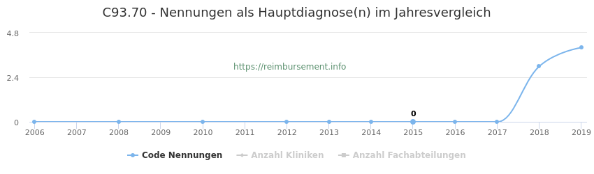 C93.70 Nennungen in der Hauptdiagnose und Anzahl der einsetzenden Kliniken, Fachabteilungen pro Jahr